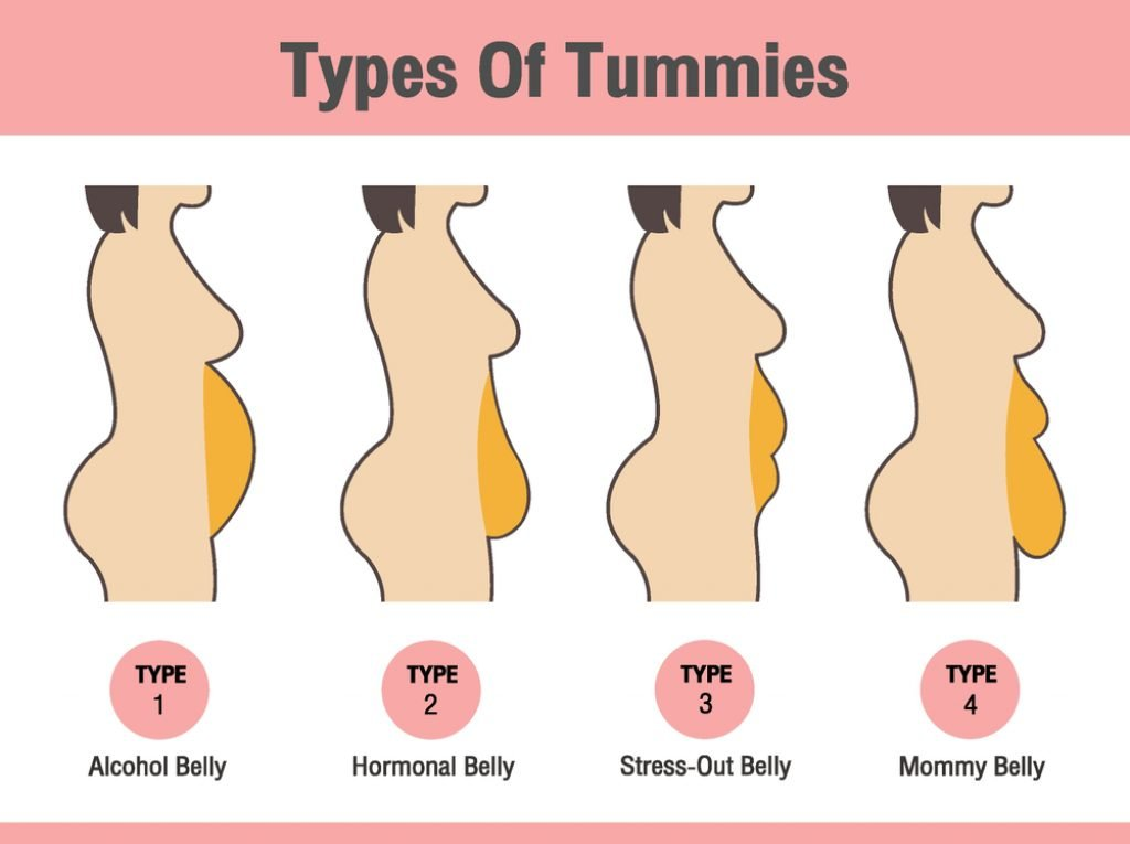 Types Of Tummies for woman